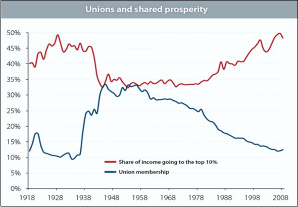 Unions and shared prosperity EPI.jpg