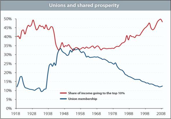 Unions and shared prosperity EPI.jpg